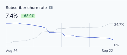 How we decreased our Churn rate by 70%.